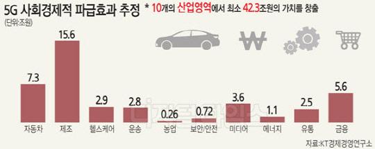 경제효과 全산업으로 확산… 자동차분야 `최대 기대주` 부상